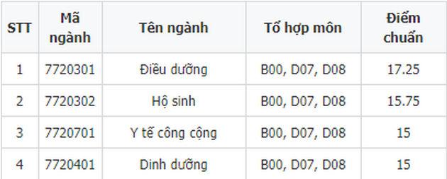 diem chuan dai hoc dieu duong nam dinh 2018