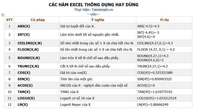 ham excel thong dung