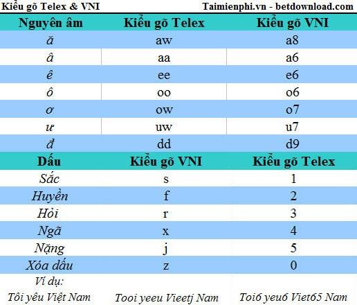 Cách gõ tiếng Việt có dấu, viết chữ có dấu tiếng Việt ...