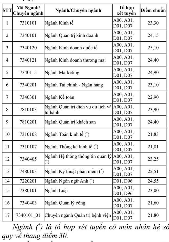 Điểm chuẩn 2019 Trường ĐH Kinh tế TP.HCM cao nhất 25,1 - ảnh 1