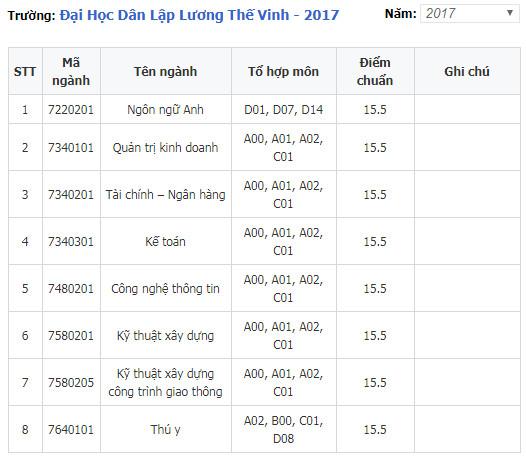 diem chuan dai hoc dan lap luong the vinh 2