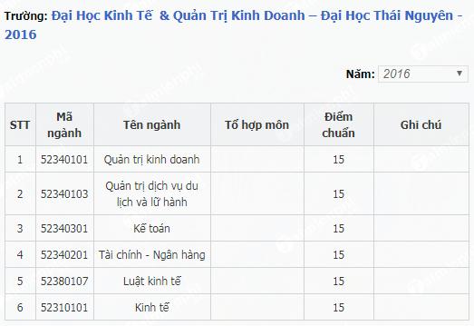 diem chuan dai hoc kinh te quan tri kinh doanh dai hoc thai nguyen 2