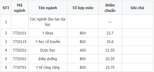 diem chuan dai hoc y duoc thai binh 2018