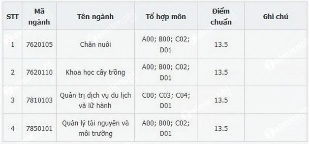 diem chuan phan hieu dai hoc thai nguyen tai lao cai