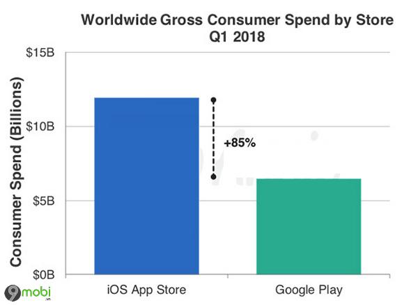 doanh thu apple kiem duoc tren app store gap doi doanh thu tren google play store 2