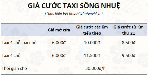 gia cuoc taxi song nhue