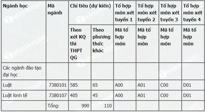 hoc phi truong dai hoc luat hue 2019 2020