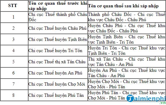 htkk 4 2 0 bo sung chi cuc thue tinh an giang lam dong phu yen quang binh 2