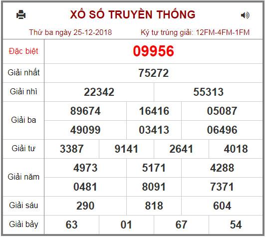 Category: Tin Tức - Xo so - Trang tra cứu kết quả xổ số