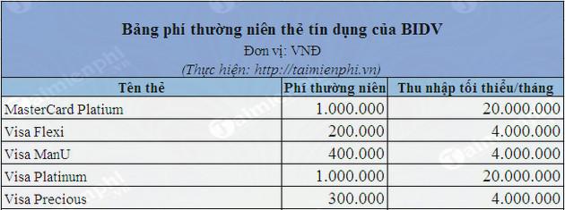 mo the tin dung the visa bang so sanh phi thuong nien 2