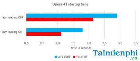 Opera 41 Beta ra mat