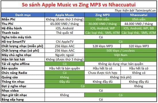 so sanh apple music voi zing mp3 va nhaccuatui 2