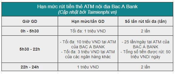 the atm bac a bank duoc rut toi da bao nhieu tien 1 ngay 2