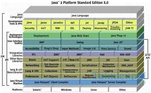 download java 2 platform standard edition j2se development kit jdk 5