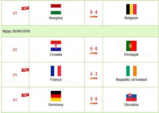 ket qua thi dau euro 2016