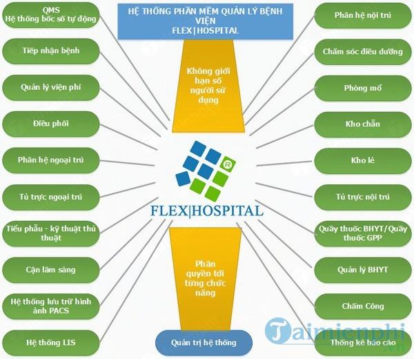 Phần mềm quản lý phòng khám FLEX CLINIC