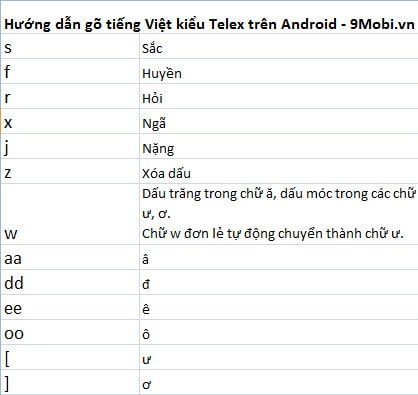 cach go tieng viet tren Android
