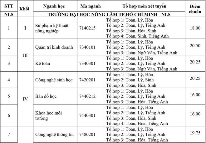 Diem chuan DH Nong lam TP.HCM cao nhat 21,25 hinh anh 1