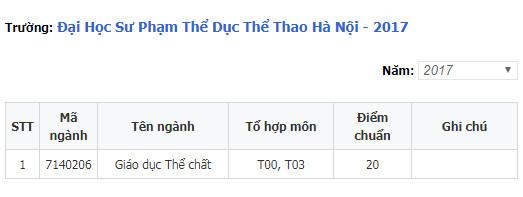 diem chuan dai hoc su pham the duc the thao ha noi 2
