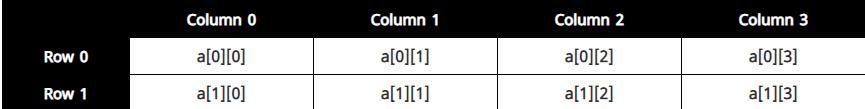 mang array trong c phan 4
