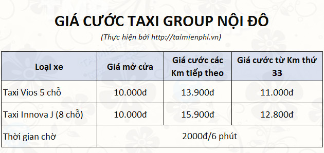 bang gia taxi gruop noi do