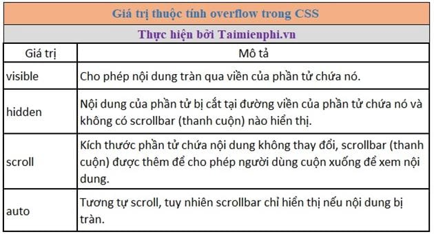scrollbar trong css