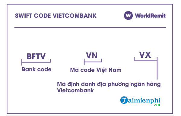 swift code vietcombank la gi, ma so ngan hang vietcombank