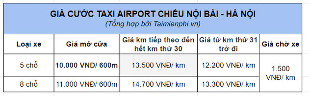 gia cuoc taxi airport