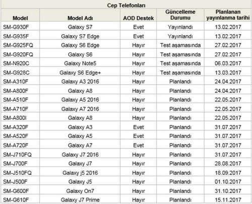 thoi gian nang cap android 7 0 cho cac thiet bi samsung 2